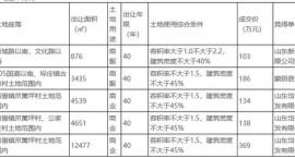蒙阴县5宗国有建设用地使用权成功出让 成交价930万元